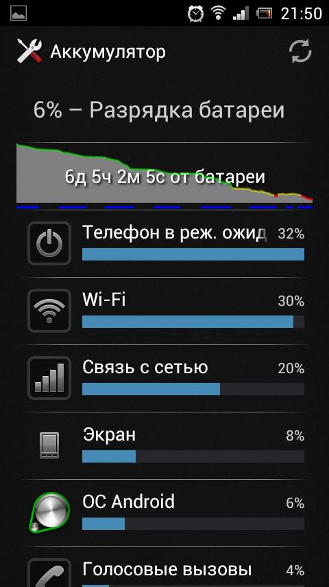 Скриншот: 6% за 6 дней